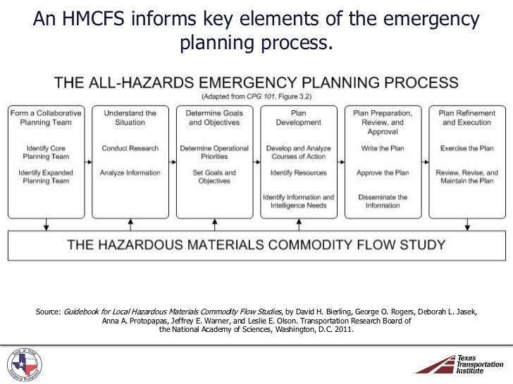 Guidebook for Conducting Local Hazardous Materials ...