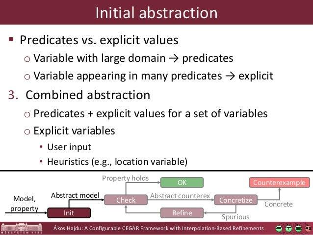 Ákos Hajdu: A Configurable CEGAR Framework with Interpolation-Based Refinements Initial abstraction  Predicates vs. expli...