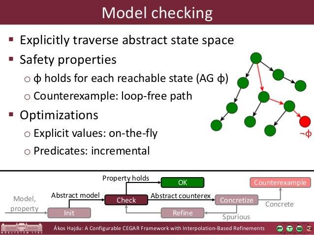 Ákos Hajdu: A Configurable CEGAR Framework with Interpolation-Based Refinements Concretize Counterexample Refine Concrete ...