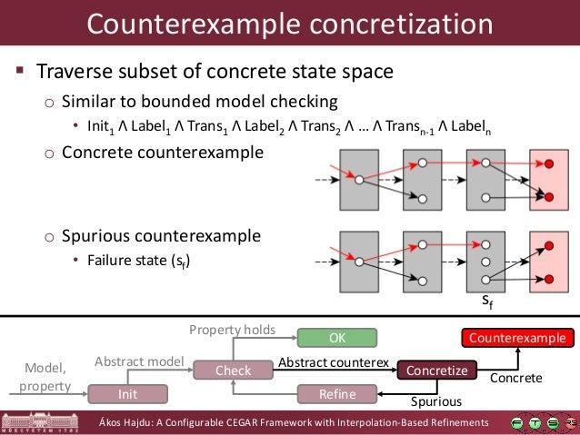 Ákos Hajdu: A Configurable CEGAR Framework with Interpolation-Based Refinements Check OK Refine Property holds Init Model,...
