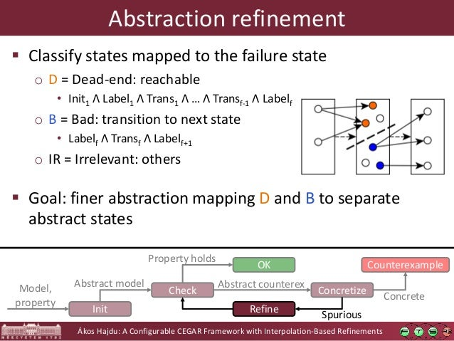 Ákos Hajdu: A Configurable CEGAR Framework with Interpolation-Based Refinements Check OK Concretize Counterexample Propert...