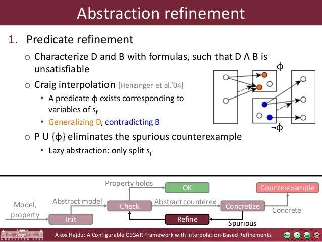 Ákos Hajdu: A Configurable CEGAR Framework with Interpolation-Based Refinements Abstraction refinement 1. Predicate refine...