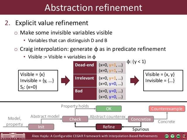 Ákos Hajdu: A Configurable CEGAR Framework with Interpolation-Based Refinements Abstraction refinement 2. Explicit value r...