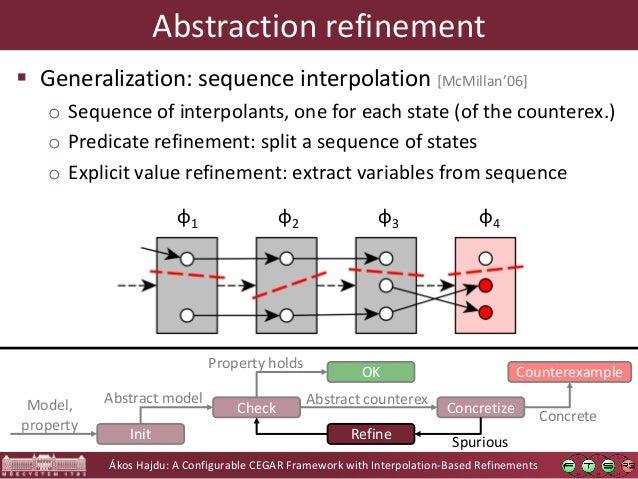 Ákos Hajdu: A Configurable CEGAR Framework with Interpolation-Based Refinements Abstraction refinement  Generalization: s...