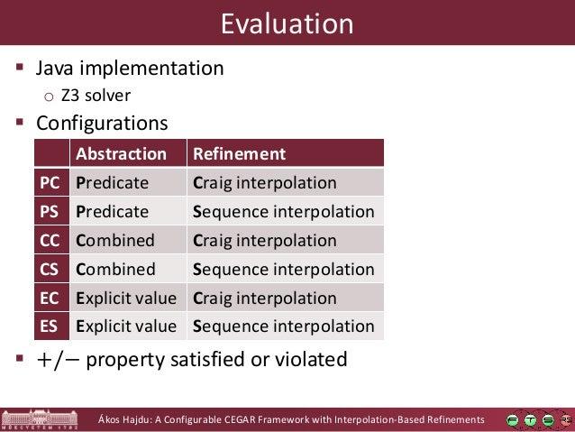 Ákos Hajdu: A Configurable CEGAR Framework with Interpolation-Based Refinements Evaluation  Java implementation o Z3 solv...