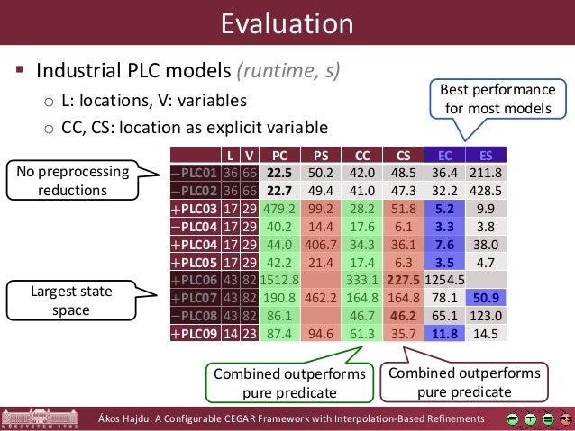Ákos Hajdu: A Configurable CEGAR Framework with Interpolation-Based Refinements Evaluation  Industrial PLC models (runtim...