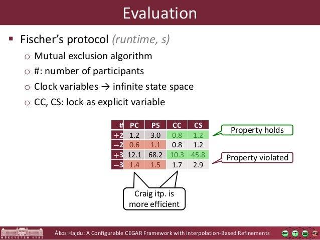 Ákos Hajdu: A Configurable CEGAR Framework with Interpolation-Based Refinements Evaluation  Fischer's protocol (runtime, ...