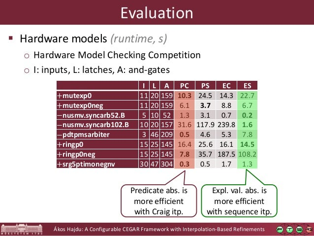 Ákos Hajdu: A Configurable CEGAR Framework with Interpolation-Based Refinements Evaluation  Hardware models (runtime, s) ...