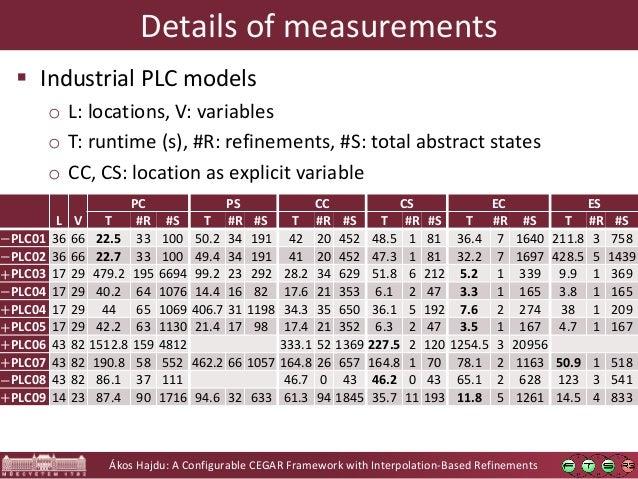Ákos Hajdu: A Configurable CEGAR Framework with Interpolation-Based Refinements Details of measurements L V PC PS CC CS EC...