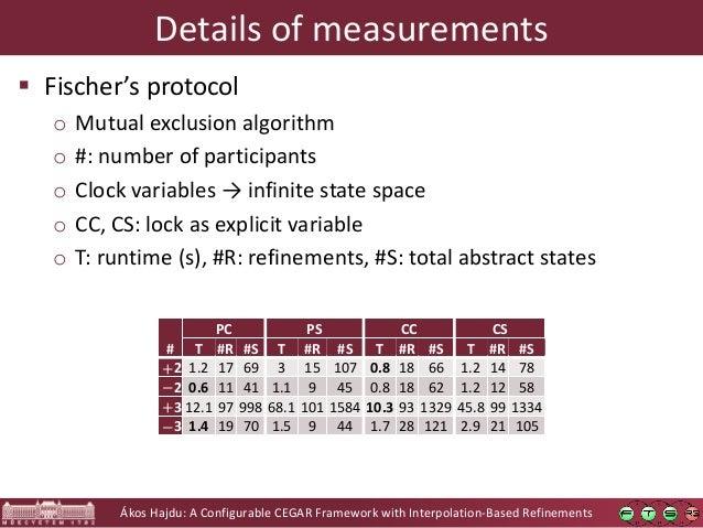 Ákos Hajdu: A Configurable CEGAR Framework with Interpolation-Based Refinements Details of measurements # PC PS CC CS T #R...