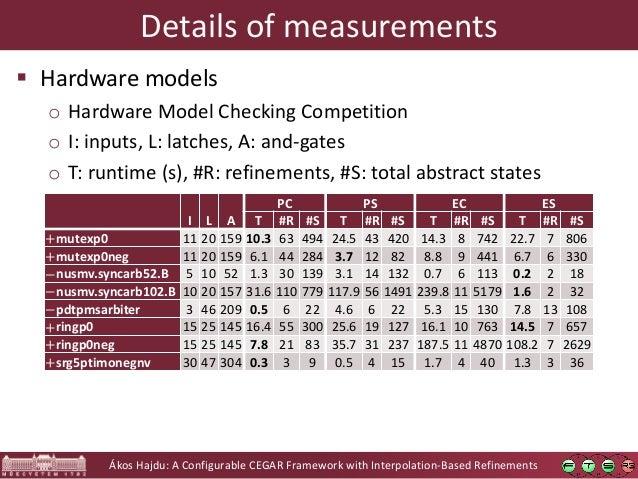 Ákos Hajdu: A Configurable CEGAR Framework with Interpolation-Based Refinements Details of measurements  Hardware models ...