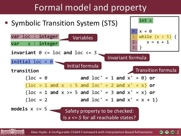 Ákos Hajdu: A Configurable CEGAR Framework with Interpolation-Based Refinements Formal model and property  Symbolic Trans...