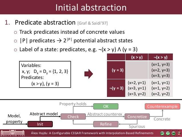 Ákos Hajdu: A Configurable CEGAR Framework with Interpolation-Based Refinements Check OK Concretize Counterexample Refine ...