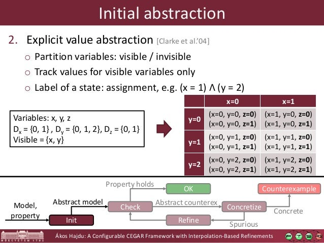 Ákos Hajdu: A Configurable CEGAR Framework with Interpolation-Based Refinements Initial abstraction 2. Explicit value abst...