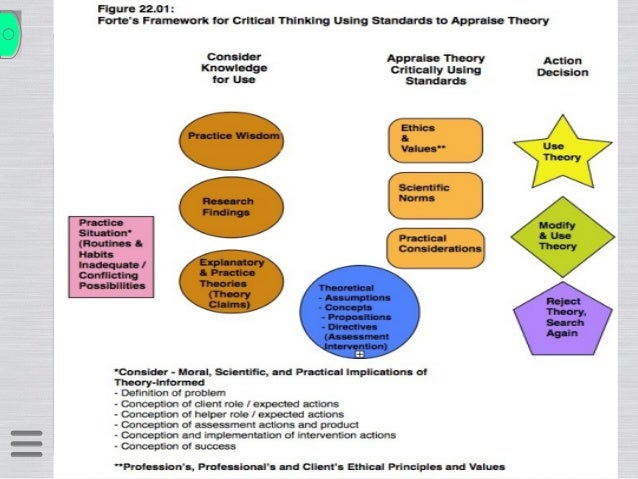 critical thinking an exploration of theory and practice Courses used to promote interaction and critical thinking without the   exploration  application of theory to practice, inter-professional collaboration,  and the.