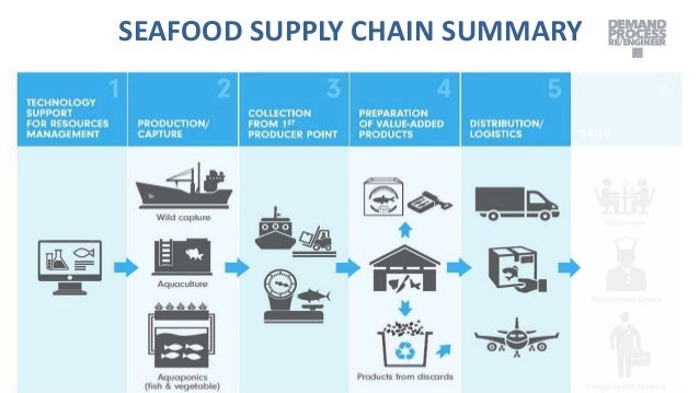 summary supply chain management1 Check out supply chain management profiles, job listings & salaries review & learn skills to be a supply chain management.