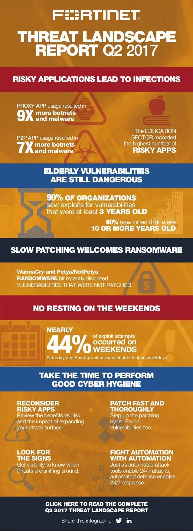 THREAT LANDSCAPE REPORT Q2 2017 RISKY APPLICATIONS LEAD TO INFECTIONS NO RESTING ON THE WEEKENDS CLICK HERE TO READ THE CO...