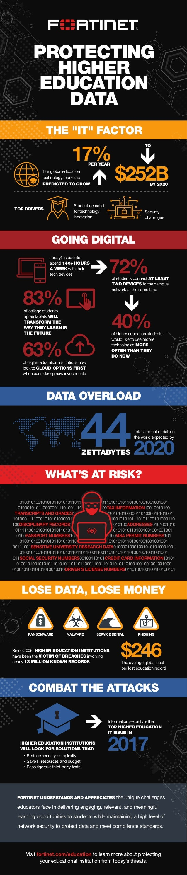 Visit fortinet.com/education to learn more about protecting your educational institution from today's threats. Since 2005,...