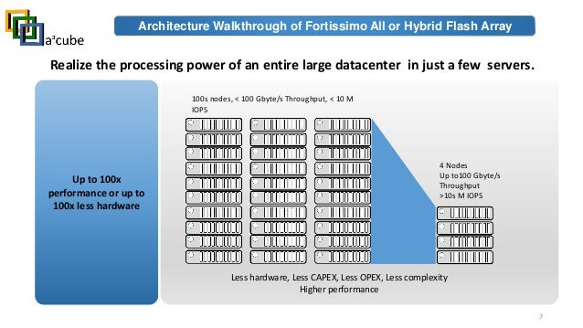 Architecture Walkthrough Of Fortissimo All Flash Or Hybrid