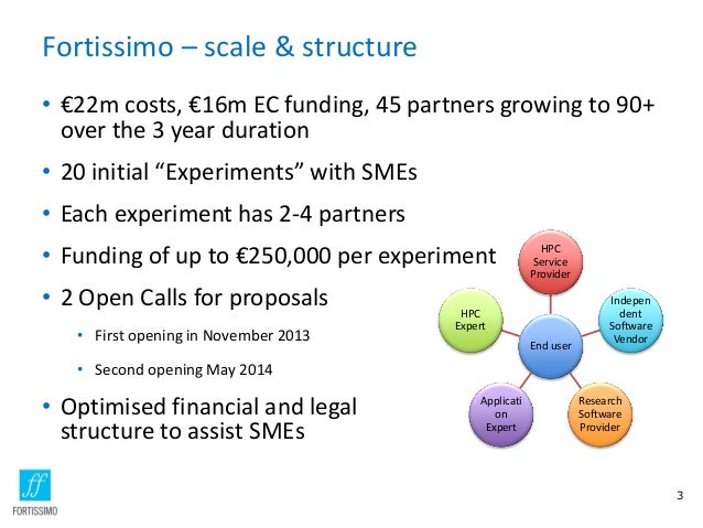 Fortissimo – scale & structure • €22m costs, €16m EC funding, 45 partners growing to 90+ over the 3 year duration • 20 ini...