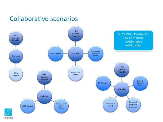 Collaborative scenarios HPC Service Provider  HPC Service Provider  HPC Expert  End user  End User  HPC Expert  Successful...
