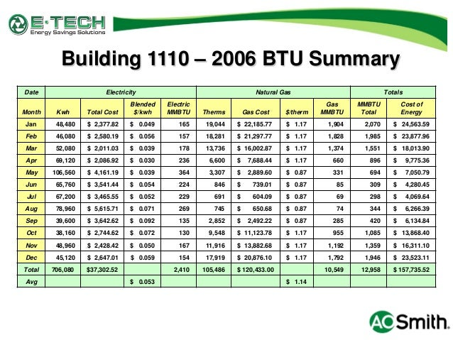 Natural Gas Energy Density In Btu