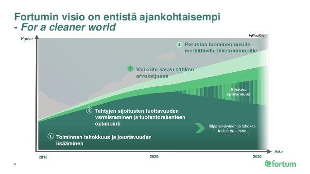 Fortum Oulu