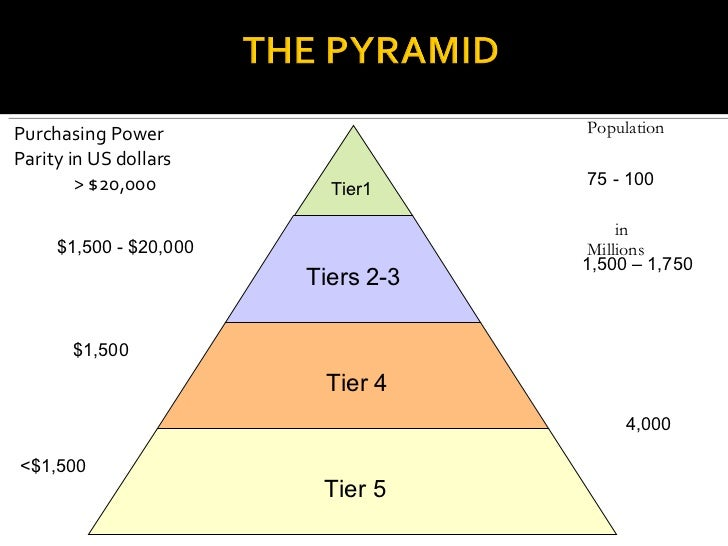 <ul><li>Purchasing Power </li></ul><ul><li>Parity in US dollars </li></ul><ul><li>> $20,000 </li></ul>$1,500 - $20,000 $1,...