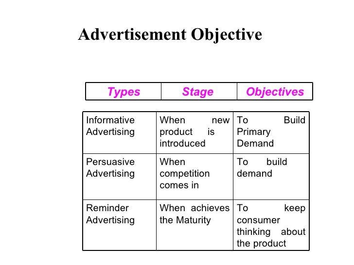 Advertisement Objective   To keep consumer thinking about the product When achieves the Maturity Reminder Advertising To b...
