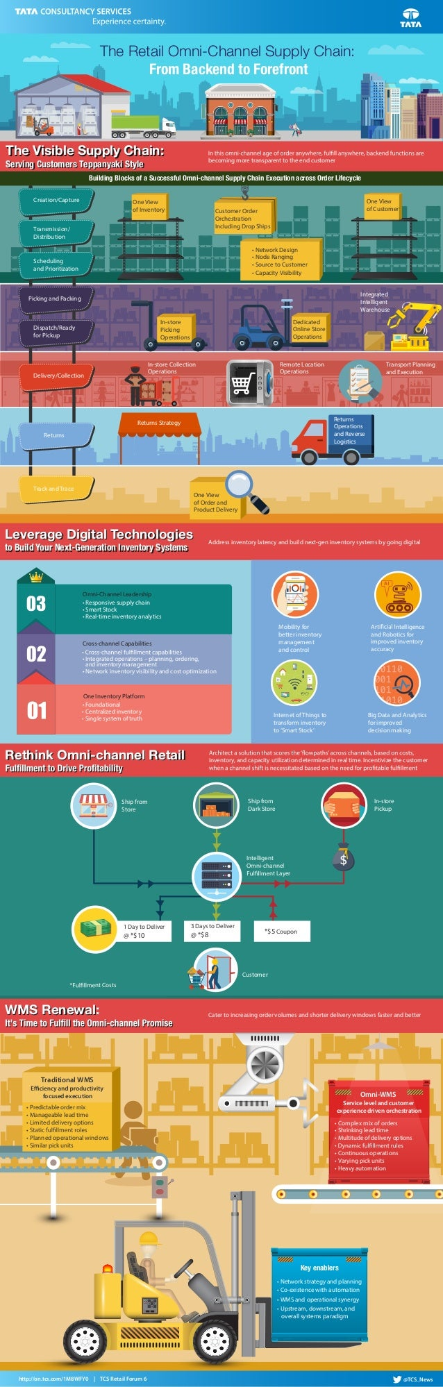 In-store The Retail Omni-Channel Supply Chain: From Backend to Forefront Delivery/Collection Integrated Intelligent Wareho...