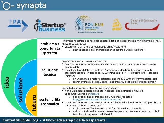 ContrattiPubblici.org - il knowledge graph della trasparenza idea soluzione futuro problema / opportunità sprecata soluzio...