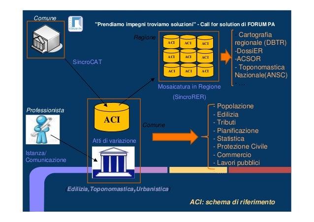 """""""Prendiamo impegni troviamo soluzioni"""" - Call for solution di FORUM PA ACI: schema di riferimento ACI (Edilizia,Toponomast..."""