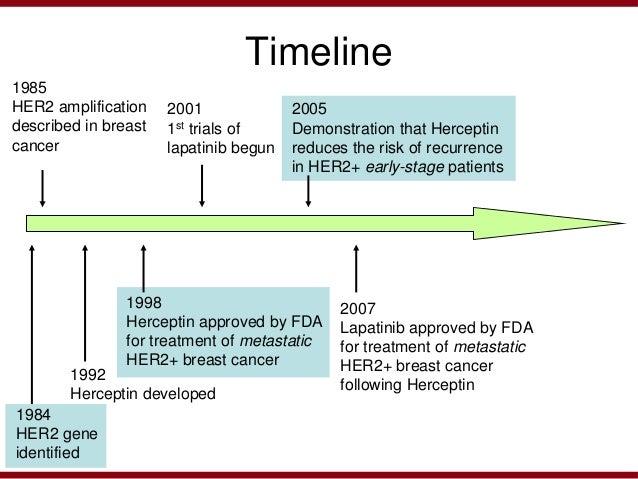 Breast cancer metastasis treatment