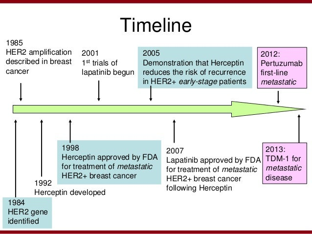 History of breast cancer medication