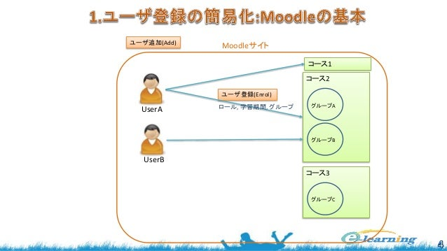 ユーザ追加(Add) コース1 コース2 ユーザ登録(Enrol) グループA グループB Moodleサイト UserB UserA コース3 グループC ロール, 学習期間, グループ