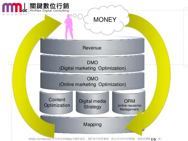 MONEY                         Revenue                            DMO              (Digital marketing Optimization)        ...