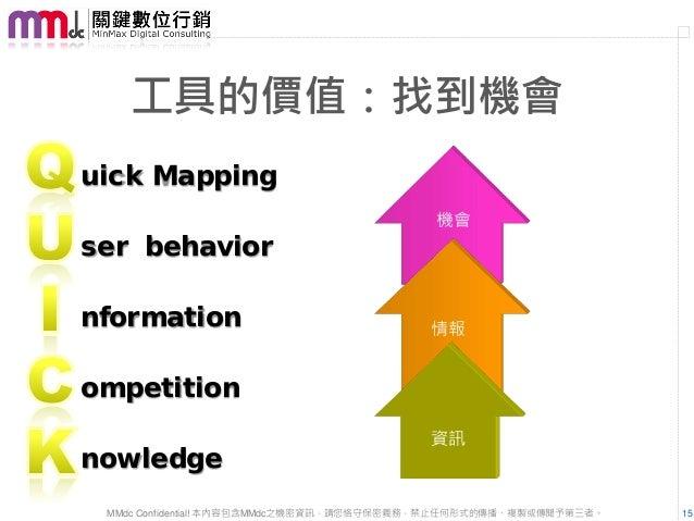 工具的價值:找到機會uick Mapping                                          機會ser behaviornformation                                情報...