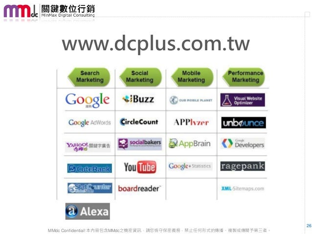 www.dcplus.com.tw                                                                  26MMdc Confidential! 本內容包含MMdc之機密資訊,請您恪...