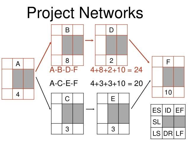 A 4 Project Networks C 3 B 8 D 2 E 3 F 10 A-B-D-F 4+8+2+10 = 24 A-C-E-F 4+3+3+10 = 20 ES ID EF SL LS DR LF