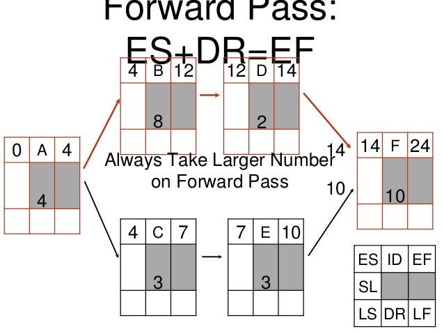 A Forward Pass: ES+DR=EF C B D E F0 4 4 4 12 12 14 7 7 10 10 14 14 24 Always Take Larger Number on Forward Pass 4 8 2 3 3 ...