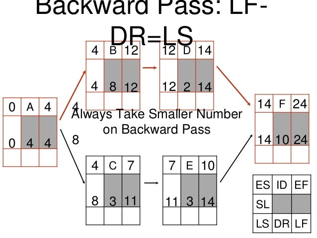A C B D E F0 4 4 4 12 12 14 7 7 10 8 4 14 24 Always Take Smaller Number on Backward Pass 4 8 2 3 3 10 2414 1411118 1412124...