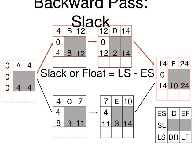 A Backward Pass: Slack C B D E F0 4 4 4 12 12 14 7 7 10 14 24 4 8 2 3 3 10 2414 1411118 1412124 40 0 0 0 0 44 Slack or Flo...