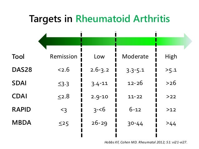 das28 score rheumatoid arthritis