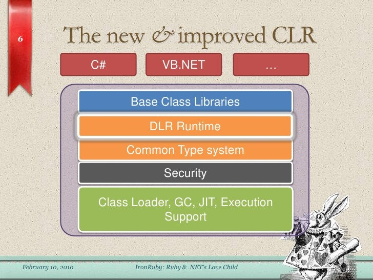 The new & improved CLR<br />February 6, 2010<br />IronRuby: Ruby & .NET&apos;s Love Child<br />6<br />C#<br />VB.NET<br />...