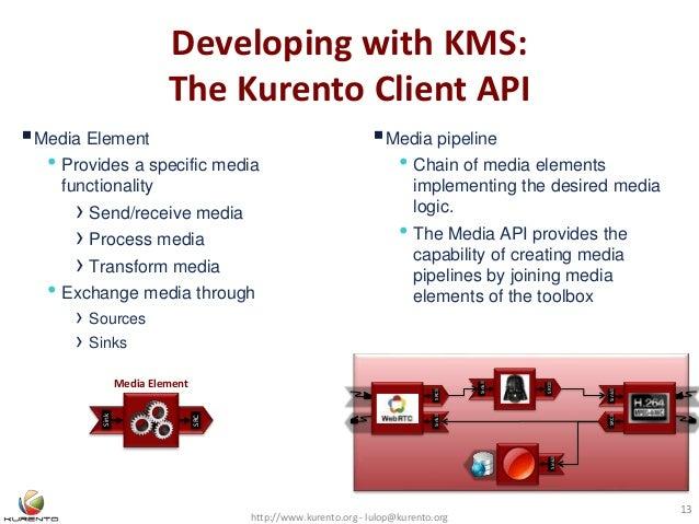 Developing with KMS: The Kurento Client API http://www.kurento.org - lulop@kurento.org 13 SinkSRC Sink SRC SRCSink Sink M...