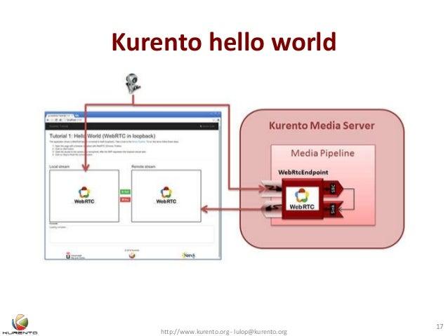 http://www.kurento.org - lulop@kurento.org 17 Kurento hello world