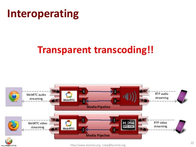 Interoperating http://www.kurento.org - lulop@kurento.org 21 Media Pipeline WebRTC audio streaming SinkSRC SRCSink Media P...