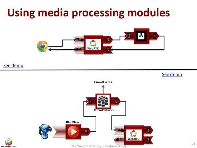 Using media processing modules http://www.kurento.org - lulop@kurento.org 23 SinkSRC Sink SRC CrowdEvents SRC Sink SRC Cro...