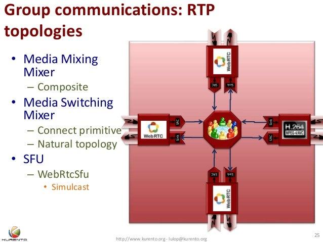 Group communications: RTP topologies http://www.kurento.org - lulop@kurento.org 25 SinkSRC SRC Sink SinkSRC SRCSink • Medi...