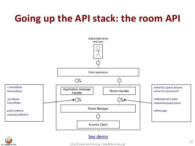 Going up the API stack: the room API http://www.kurento.org - lulop@kurento.org 27 createRoom deleteRoom joinRoom leaveRoo...